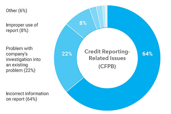 CFPB-Complaints-on-credit-reporting-2020