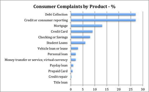 Complaints by product