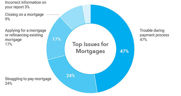 top-complaint-issues-mortgage-2020