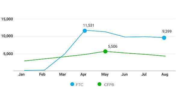 covid-monthly-complaint-counts-cfpb-ftc