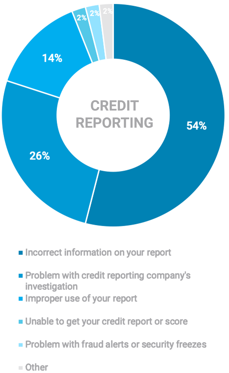 PL-blog-Military-Complaints-graph-credit-reporting-issues